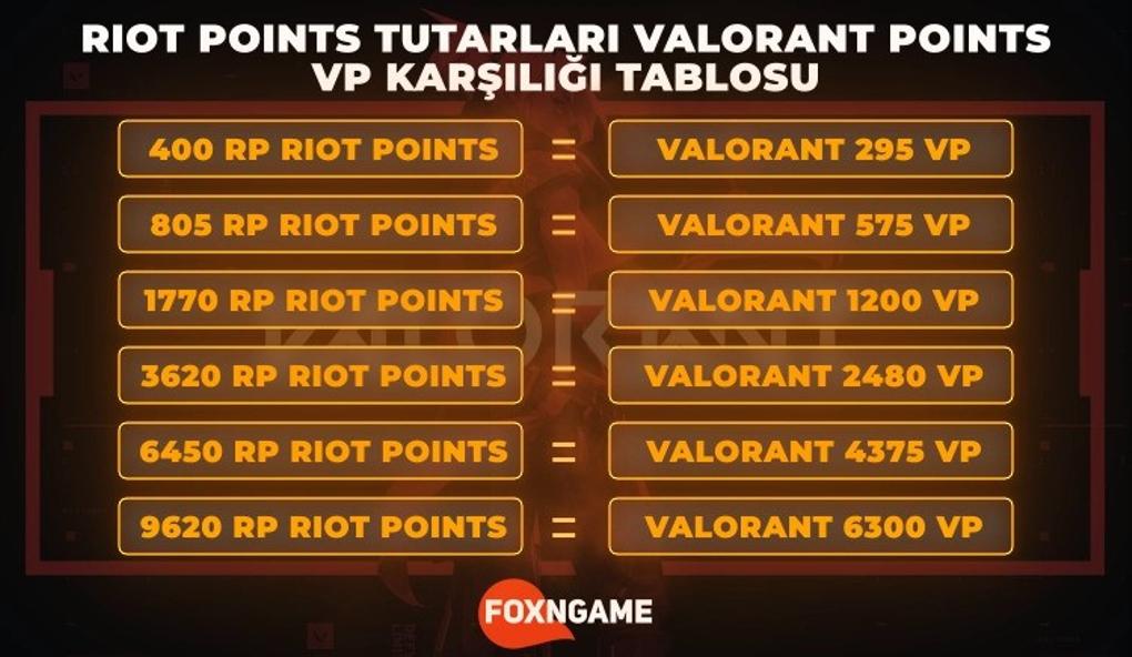 Güncel LoL RP/Valorant VP Fiyatları (2021)